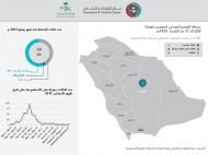 """(الصحة): تسجيل حالة إصابة مؤكدة بـ""""كورونا"""" في الرياض"""