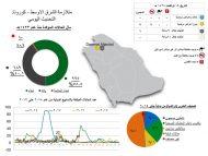 الطيران المدني: أكثر من 136 ألف حاج قدموا إلى المملكة حتى أمس