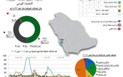 """الصحة: تسجيل حالة إصابة بفيروس """"كورونا"""" في جدة"""