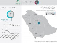"""(الصحة): تسجيل حالة إصابة مؤكدة بـ """"كورونا"""" في الرياض"""