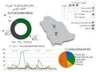 الرياض تستضيف اجتماعاً موسعاً للمعارضة السورية نوفمبر الجاري