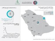 """الصحة : تسجيل حالة إصابة وحالة وفاة بـ""""كورونا"""" في الرياض"""
