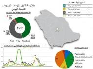 """""""الصحة"""": تسجيل حالة شفاء جديدة من """"كورونا"""" في الرياض"""