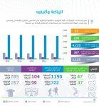 الهيئة العامة للإحصاء: 1125 فريق رياضي يجري 4220 مباراة في عام 2015