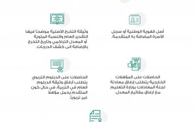 اعتبارًا من بعد غد .. وزارة التعليم تدعو (٤٨٥٥) متقدمة للوظائف التعليمية للمطابقة