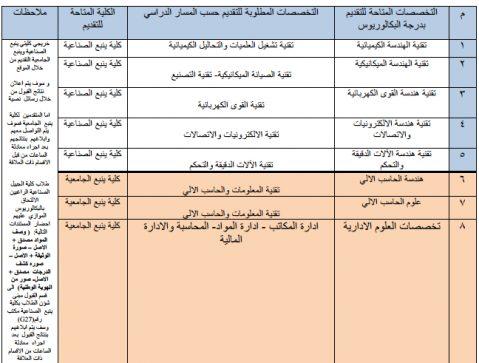 الكليات والمعاهد بالهيئة الملكية بينبع تعلن فتح بـاب التقديم