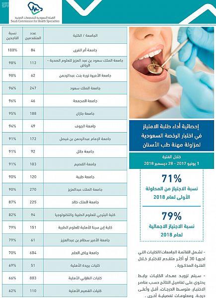 ارتفاع نسب النجاح في اختبار الرخصة السعودية لأطباء الامتياز