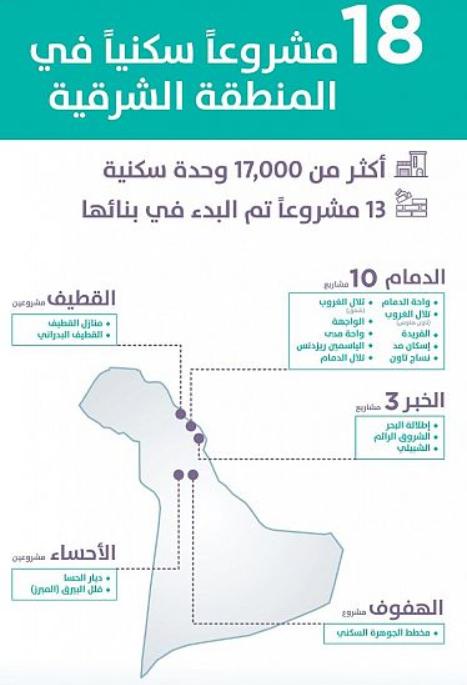 """""""سكني"""": 18 مشروعًا في المنطقة الشرقية بينها 13 بدأ تنفيذها"""