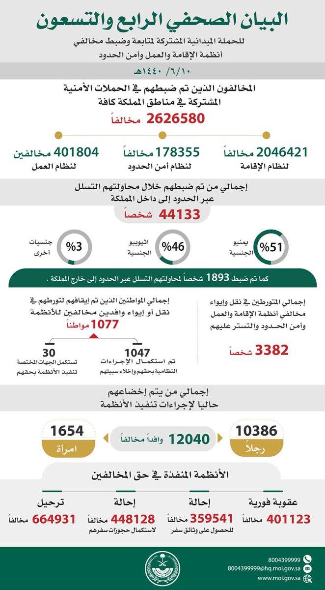 ضبط ( 2626580 ) مخالفين لأنظمة الإقامة والعمل وأمن الحدود في مناطق المملكة