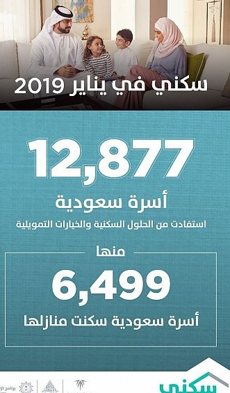 """""""سكني"""": 12 ألف أسرة استفادت من الخيارات السكنية خلال شهر يناير"""