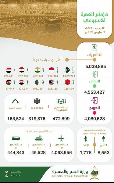 مؤشر العمرة الأسبوعي : إصدار أكثر من 5 ملايين تأشيرة عمرة ووصول أكثر من 4.5 مليون معتمر إلى المملكة
