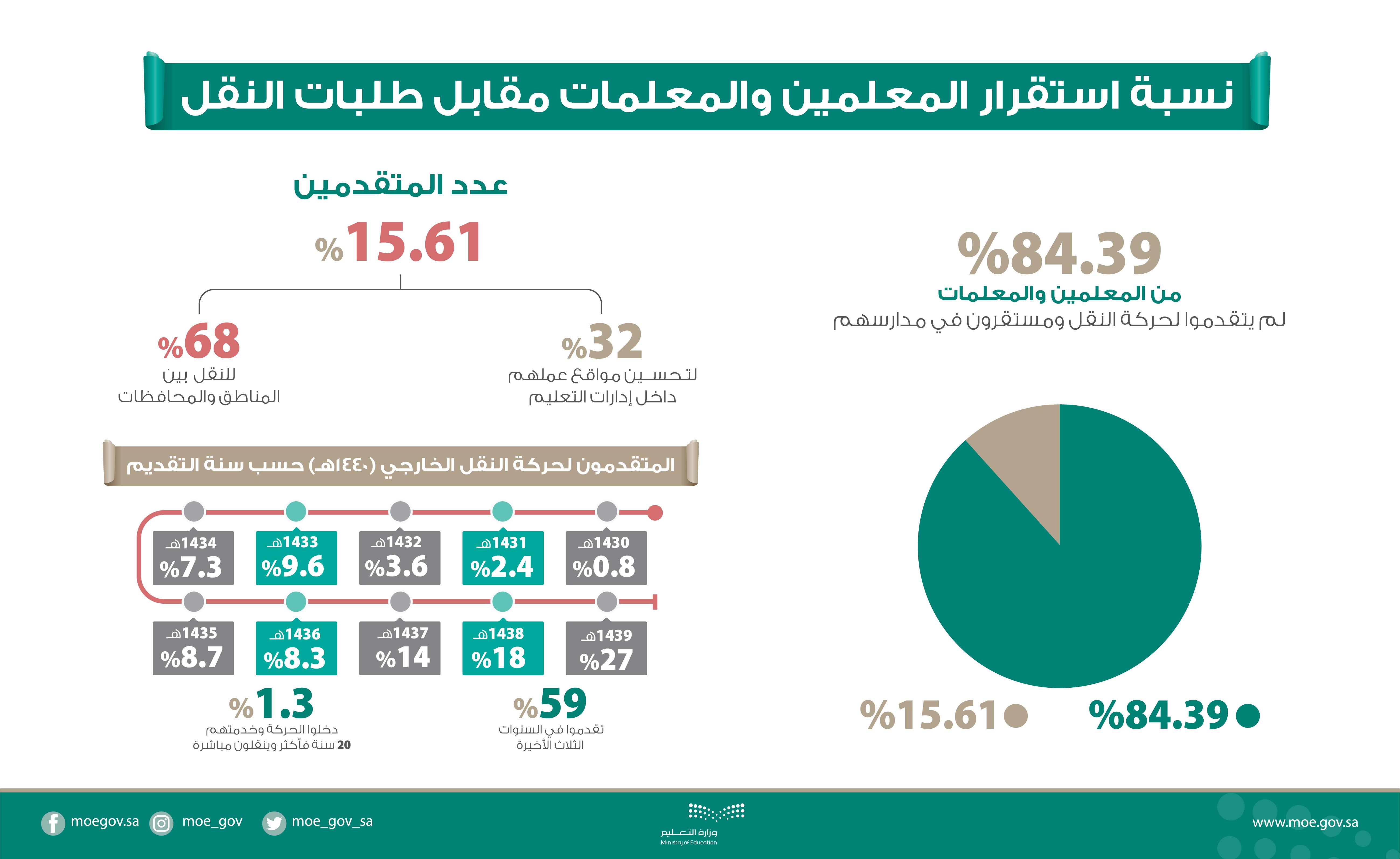 القوات المسلحة تختتم مشاركتها في المعرض السعودي الدولي للطيران
