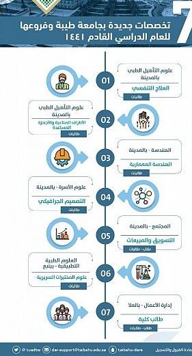 حجز 16 مركبة مخالفة ومُصادرة 13.5 طن من الخضار والفواكه فى الأحساء
