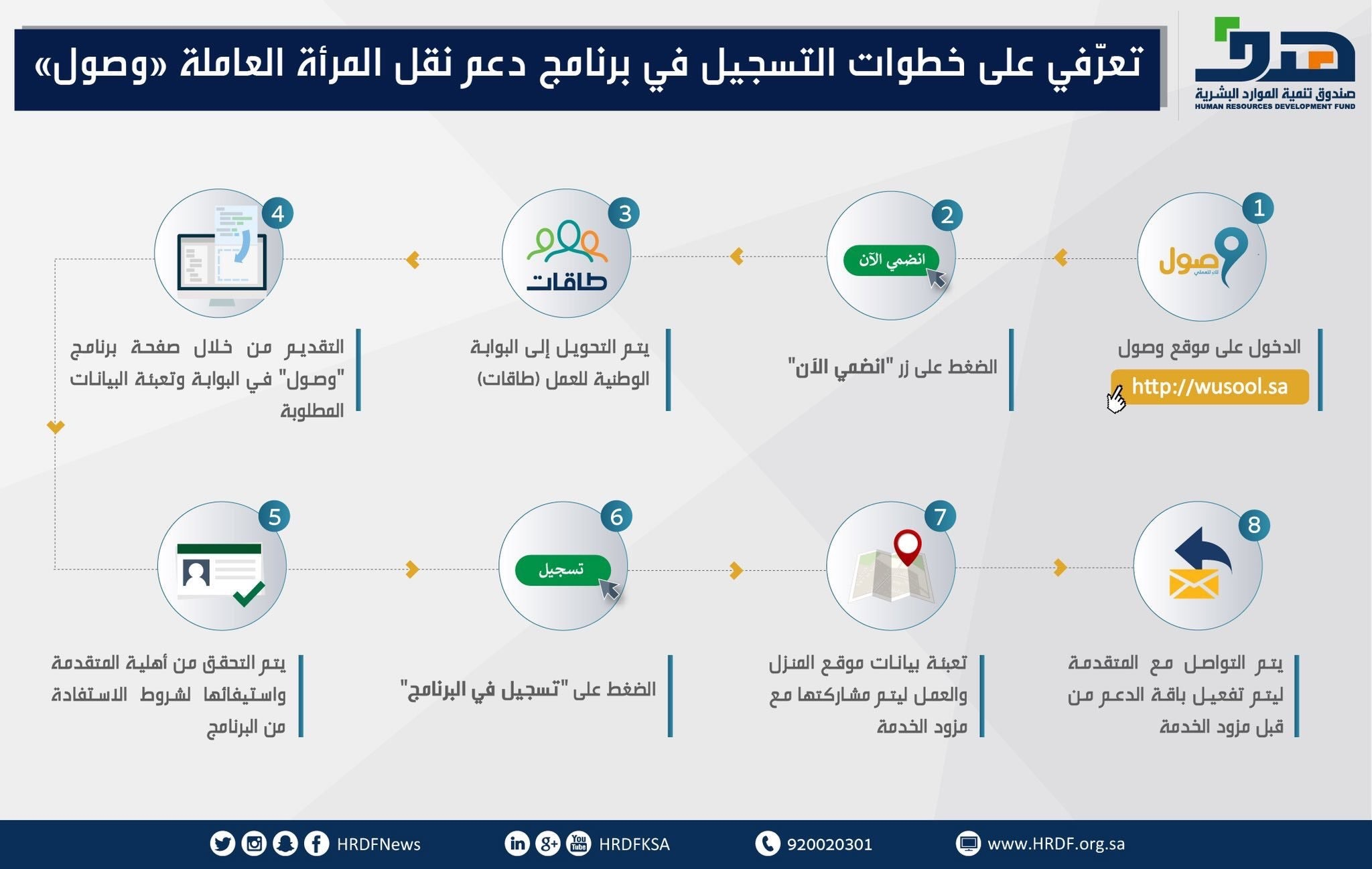 """""""هدف"""": 25 ألف موظفة سعودية استفدن من برنامج دعم النقل"""