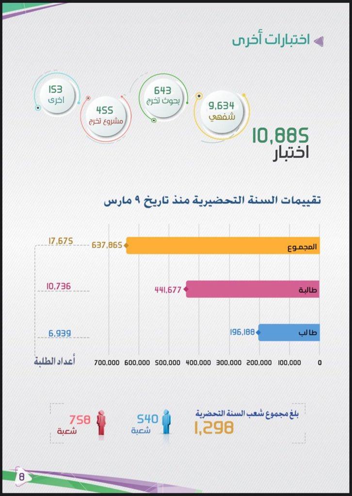 مجموعة صور لل تخصصات جامعة الملك عبدالعزيز ادبي للبنات