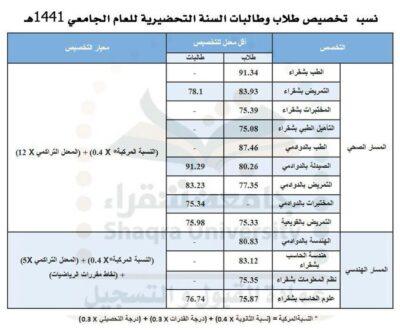 جامعة شقراء تحدد نسب التخصيص لطلاب السنة التحضيرية صحيفة صراحة الالكترونية