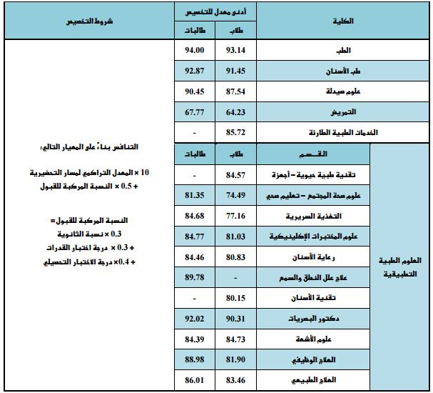 متطلبات جامعة الملك سعود